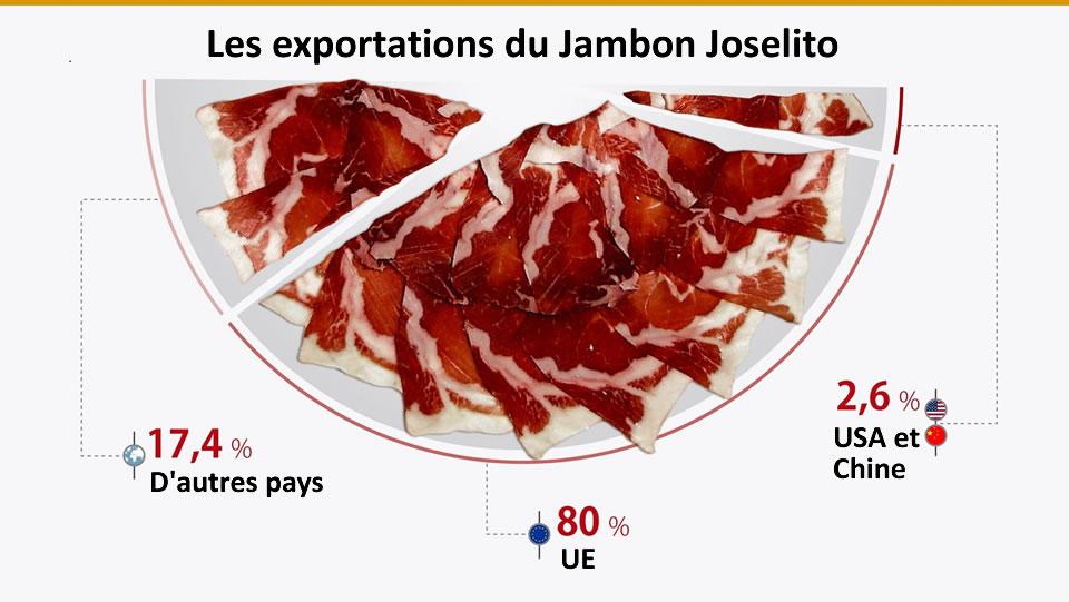 Exporte von Joselito Pata Negra Iberischer Schinken